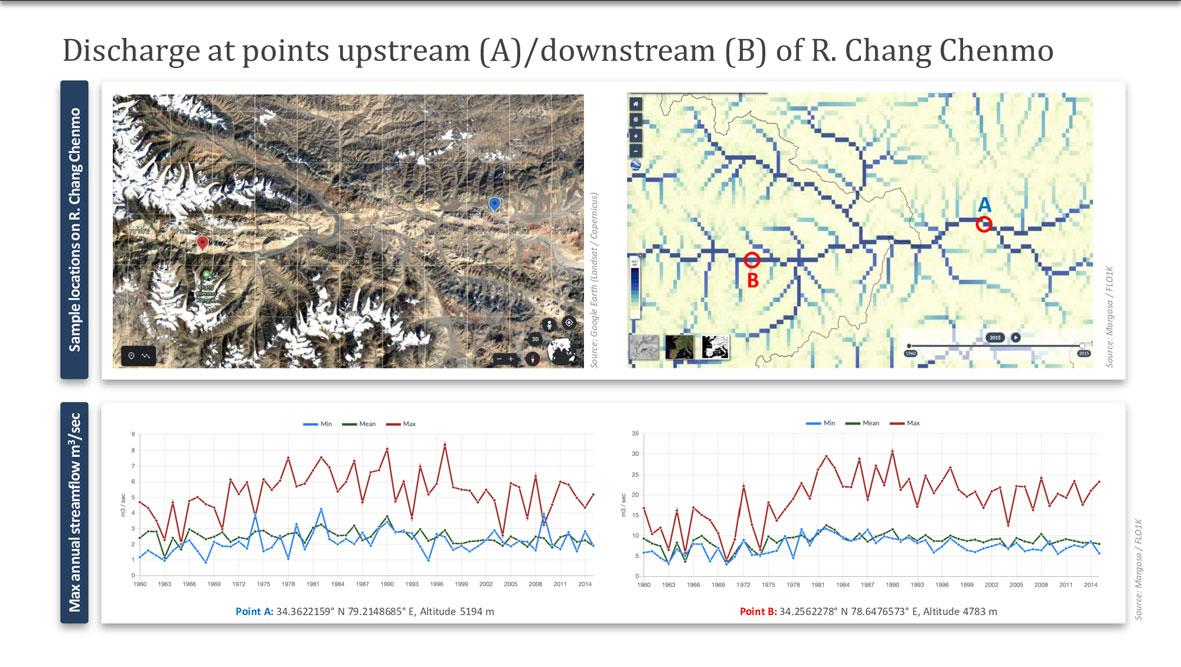 Beijing has an eye on Ladakh's rivers